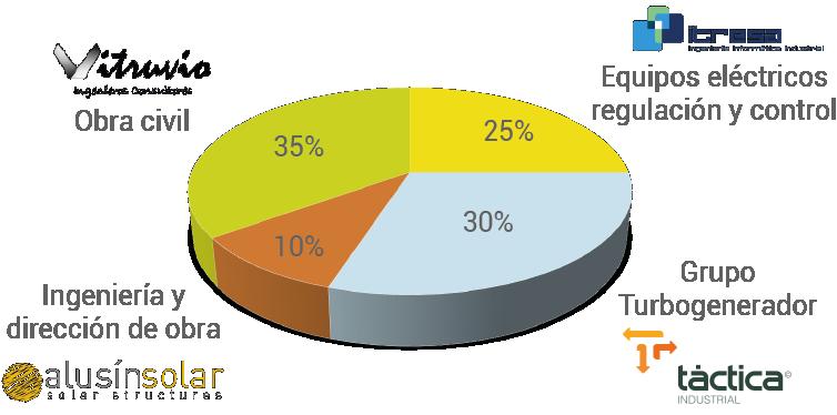 Gráfico de Inversión en proyecto hidráulico